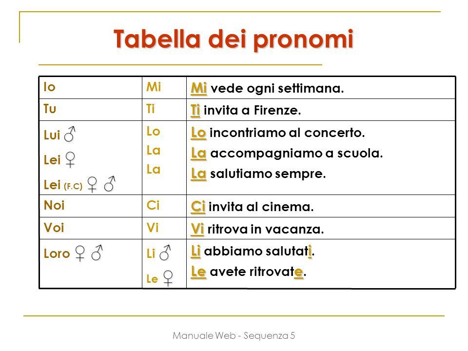 Manuale Web - Sequenza 5 Tabella dei pronomi IoMi Mi Mi vede ogni settimana.