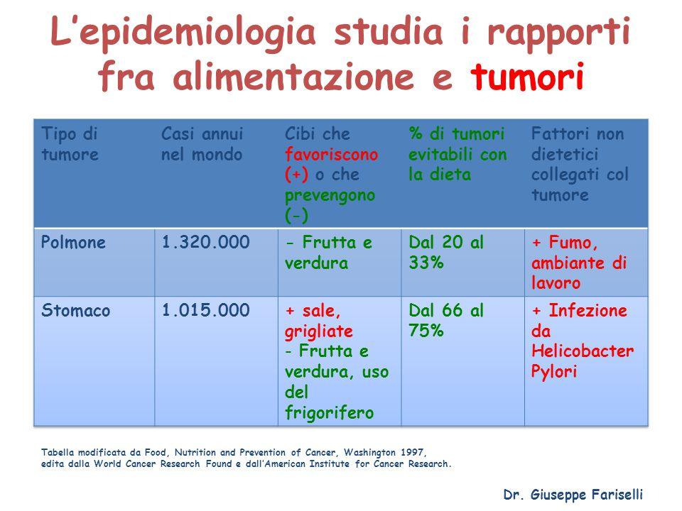 L'epidemiologia studia i rapporti fra alimentazione e tumori Dr. Giuseppe Fariselli Tabella modificata da Food, Nutrition and Prevention of Cancer, Wa