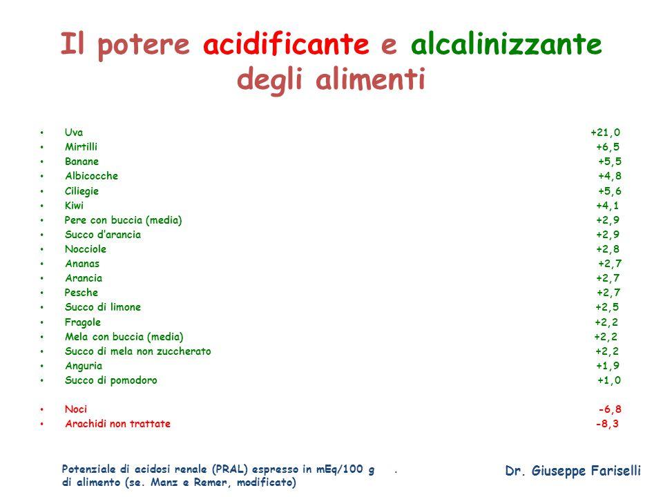 Il potere acidificante e alcalinizzante degli alimenti Uva +21,0 Mirtilli +6,5 Banane +5,5 Albicocche +4,8 Ciliegie +5,6 Kiwi +4,1 Pere con buccia (me