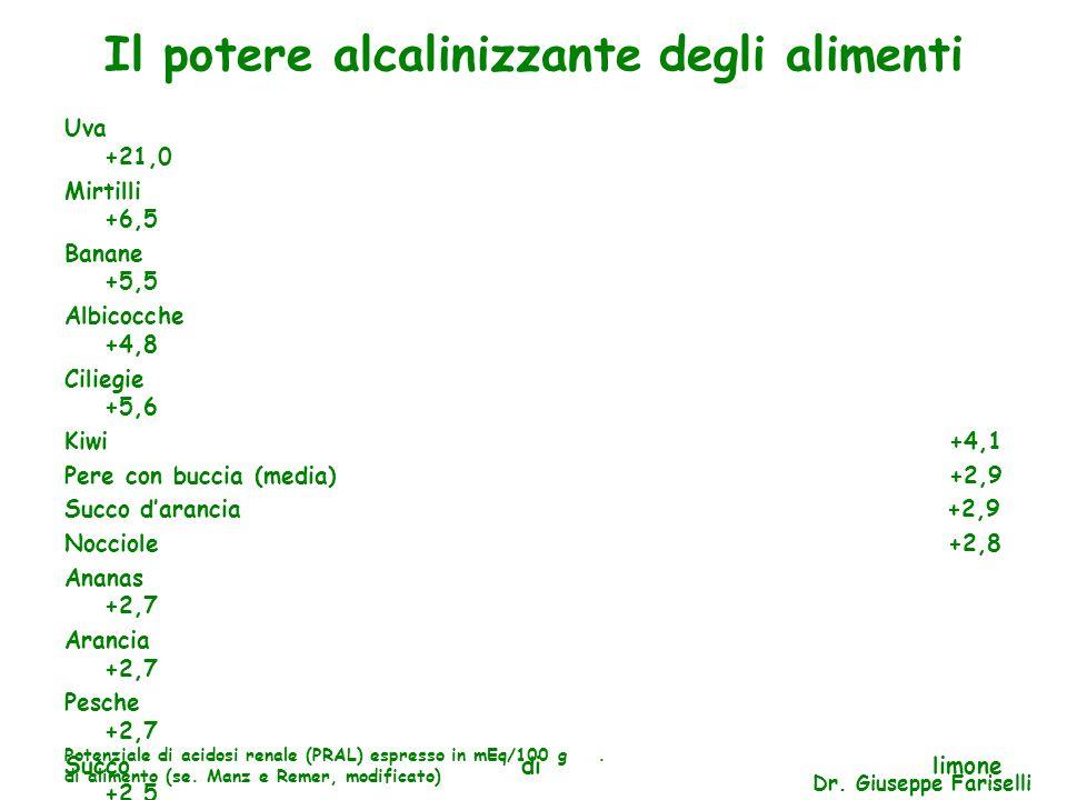 Il potere alcalinizzante degli alimenti Uva +21,0 Mirtilli +6,5 Banane +5,5 Albicocche +4,8 Ciliegie +5,6 Kiwi +4,1 Pere con buccia (media) +2,9 Succo