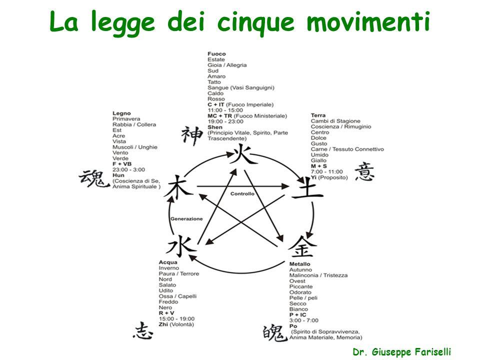 La legge dei cinque movimenti Dr. Giuseppe Fariselli
