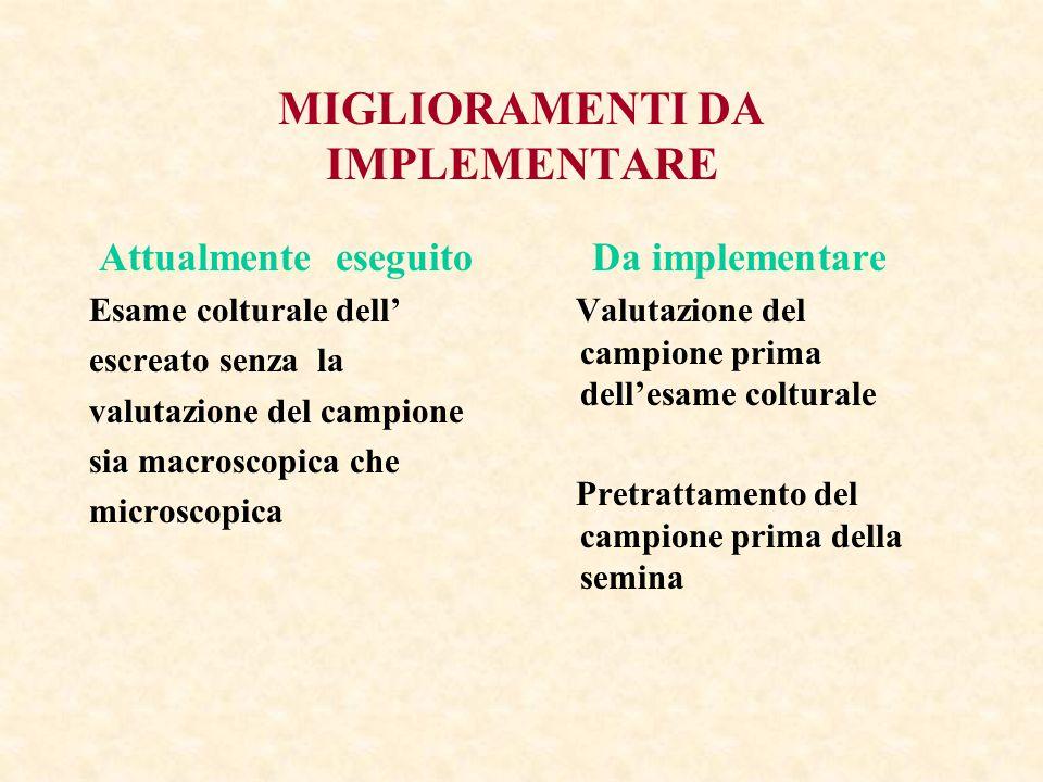 MIGLIORAMENTI DA IMPLEMENTARE Attualmente eseguito Esame colturale dell' escreato senza la valutazione del campione sia macroscopica che microscopica