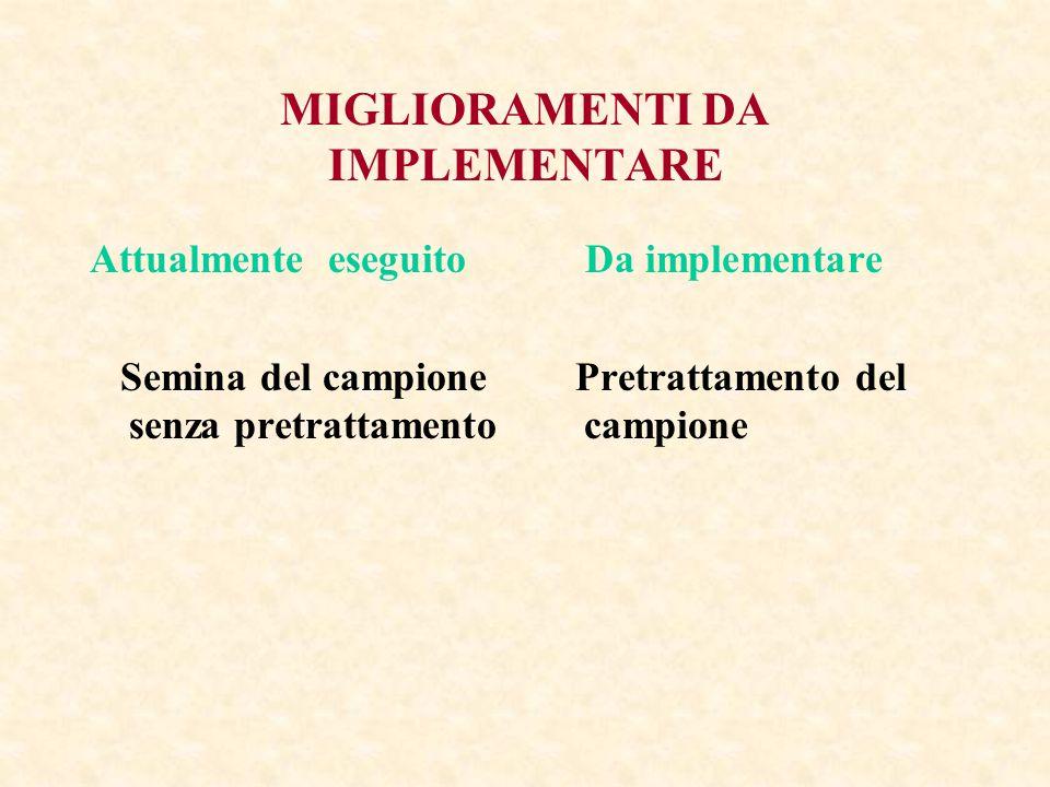 MIGLIORAMENTI DA IMPLEMENTARE Attualmente eseguito Semina del campione senza pretrattamento Da implementare Pretrattamento del campione