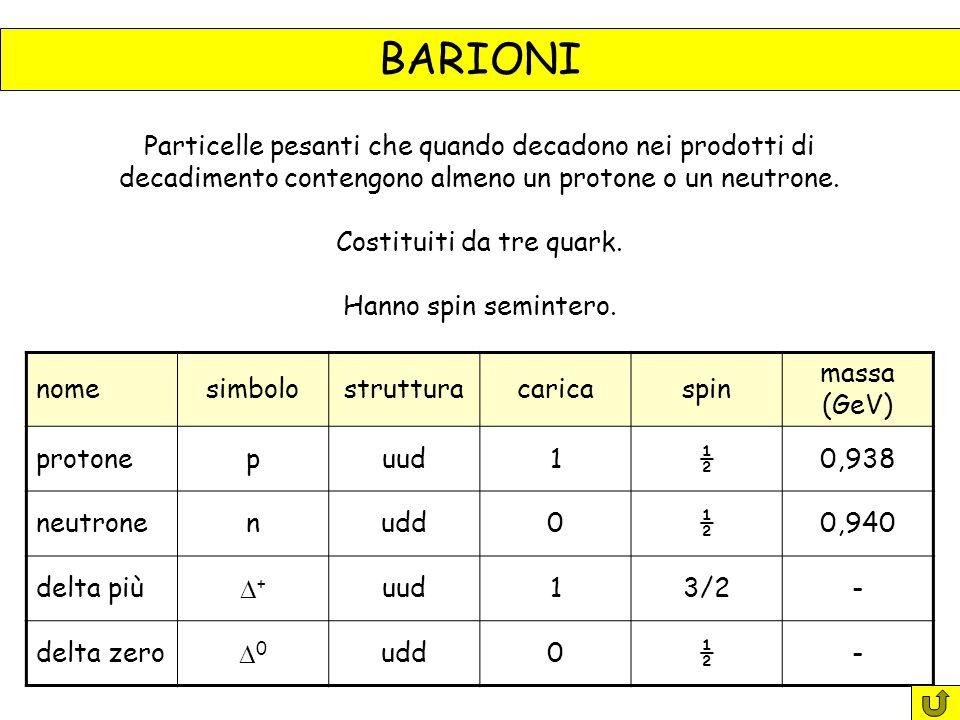 BARIONI Particelle pesanti che quando decadono nei prodotti di decadimento contengono almeno un protone o un neutrone.