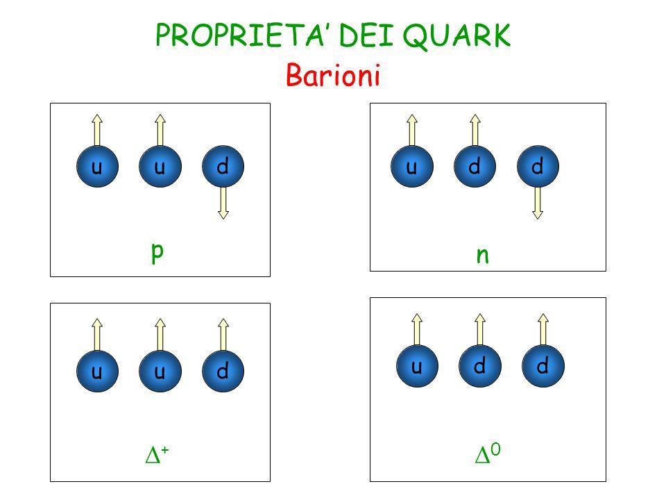 Barioni udu p udd n udu ++ udd 00 PROPRIETA' DEI QUARK