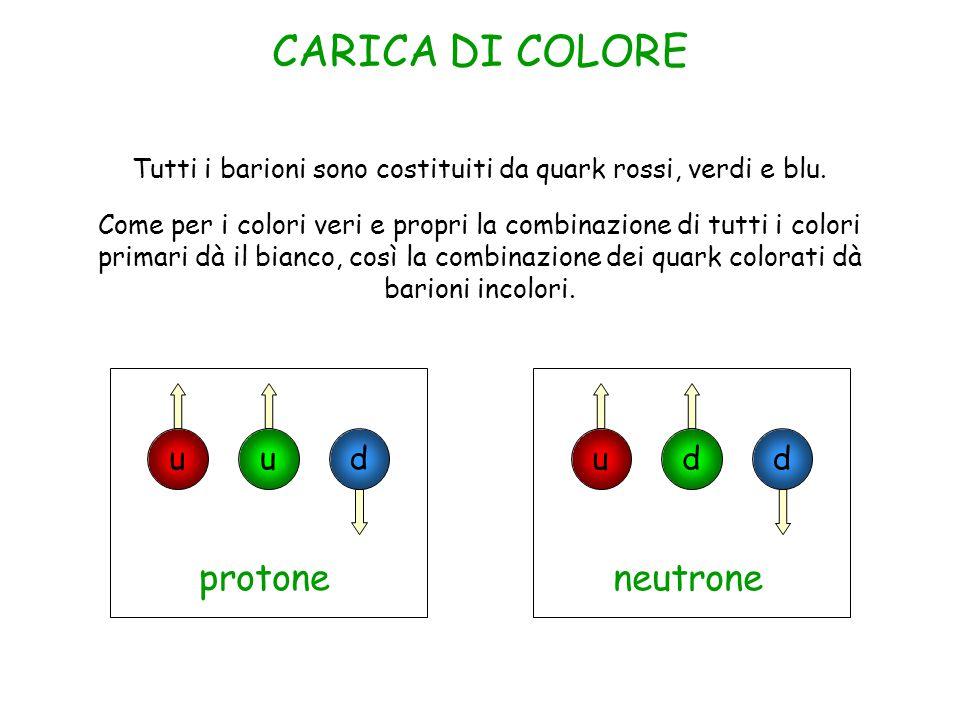 CARICA DI COLORE Tutti i barioni sono costituiti da quark rossi, verdi e blu.