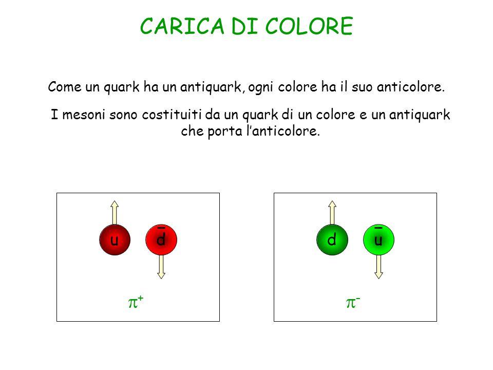 CARICA DI COLORE Come un quark ha un antiquark, ogni colore ha il suo anticolore.