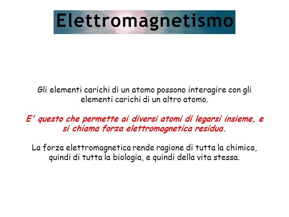 Gli elementi carichi di un atomo possono interagire con gli elementi carichi di un altro atomo.