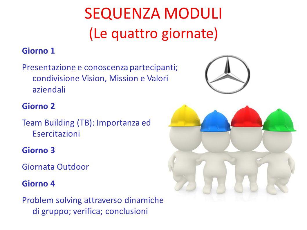 Giorno 1: Primo Modulo (Condivisione ed Informazione)  Obiettivi: Condivisione di informazioni ed esperienze  Contenuti: Presentazione dei formatori e dei discenti; esperienze; vision, mission e valori aziendali
