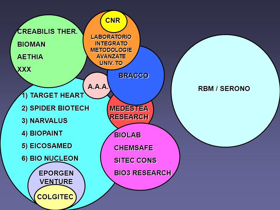 RBM / SERONO CNR LABORATORIO INTEGRATO METODOLOGIE AVANZATE UNIV.