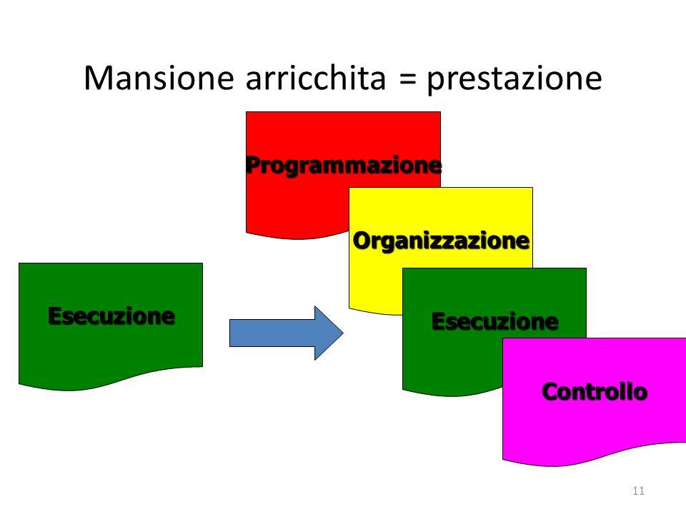 Mansione arricchita = prestazione 11 Programmazione Organizzazione Esecuzione Esecuzione Controllo
