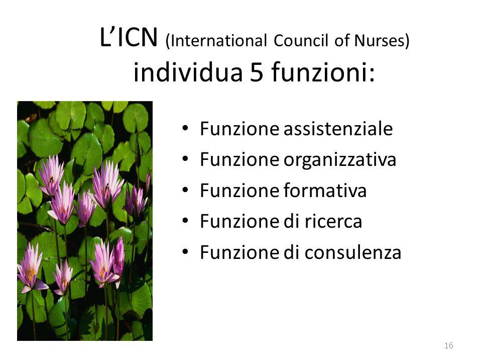 L'ICN (International Council of Nurses) individua 5 funzioni: Funzione assistenziale Funzione organizzativa Funzione formativa Funzione di ricerca Fun