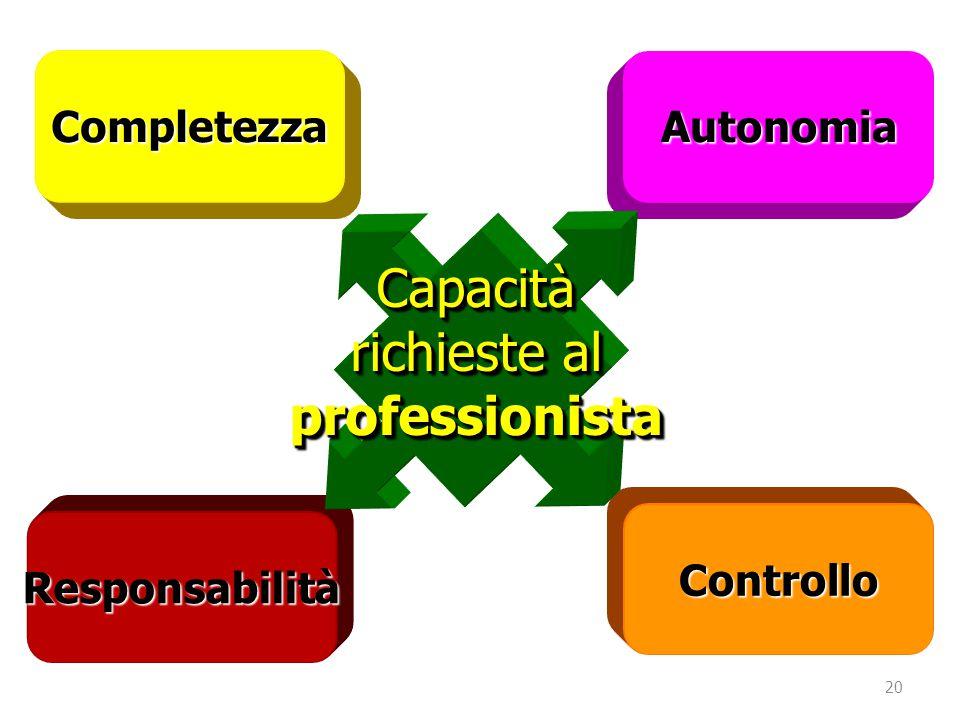 20 CompletezzaAutonomia Responsabilità Controllo Capacità richieste al professionista