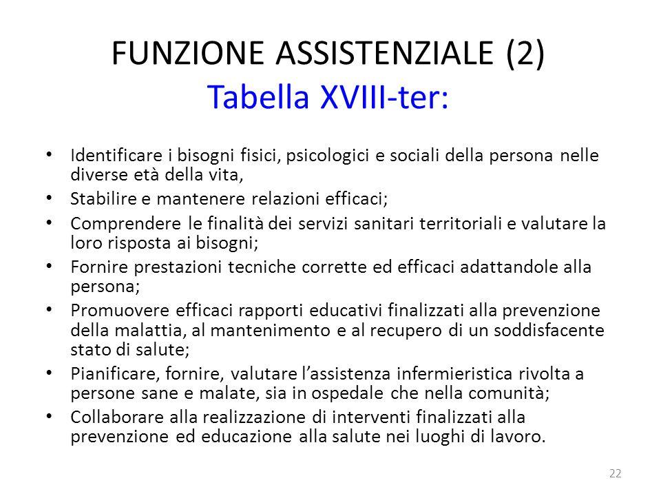 FUNZIONE ASSISTENZIALE (2) Tabella XVIII-ter: Identificare i bisogni fisici, psicologici e sociali della persona nelle diverse età della vita, Stabili