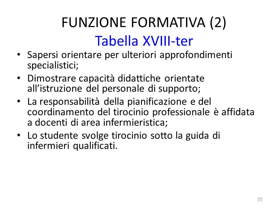 FUNZIONE FORMATIVA (2) Tabella XVIII-ter Sapersi orientare per ulteriori approfondimenti specialistici; Dimostrare capacità didattiche orientate all'i