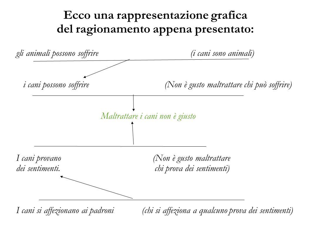 Ecco una rappresentazione grafica del ragionamento appena presentato: gli animali possono soffrire (i cani sono animali) i cani possono soffrire (Non