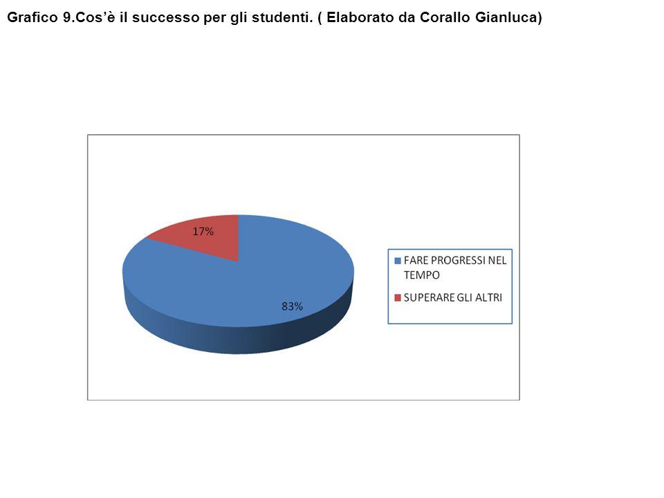 Grafico 9.Cos'è il successo per gli studenti. ( Elaborato da Corallo Gianluca)