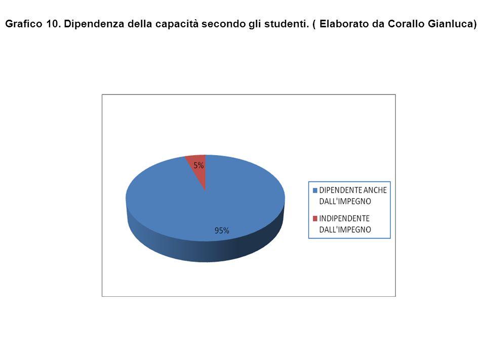 Grafico 10. Dipendenza della capacità secondo gli studenti. ( Elaborato da Corallo Gianluca)