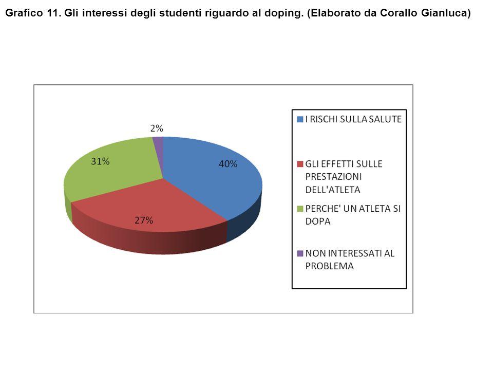 Grafico 11. Gli interessi degli studenti riguardo al doping. (Elaborato da Corallo Gianluca)