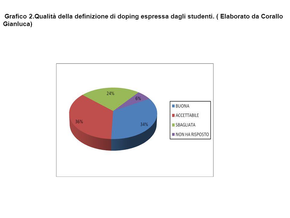 Grafico 2.Qualità della definizione di doping espressa dagli studenti.