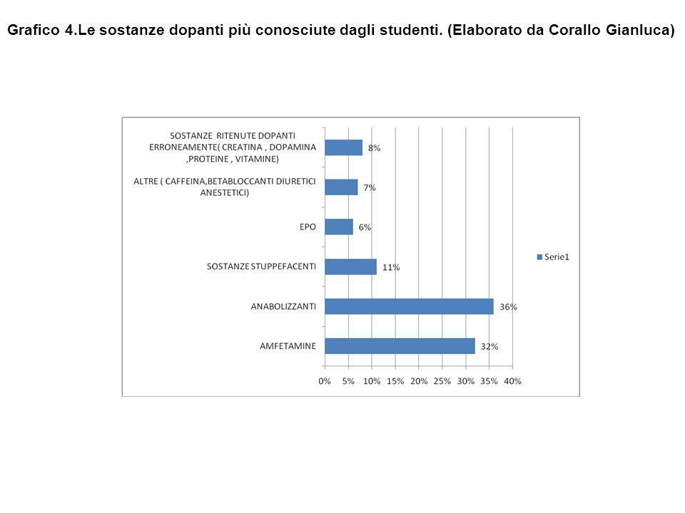 Grafico 4.Le sostanze dopanti più conosciute dagli studenti. (Elaborato da Corallo Gianluca)