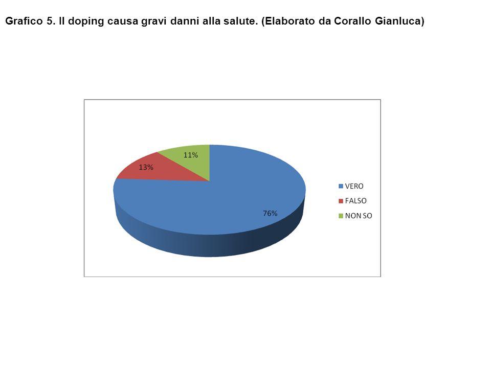 Grafico 5. Il doping causa gravi danni alla salute. (Elaborato da Corallo Gianluca)