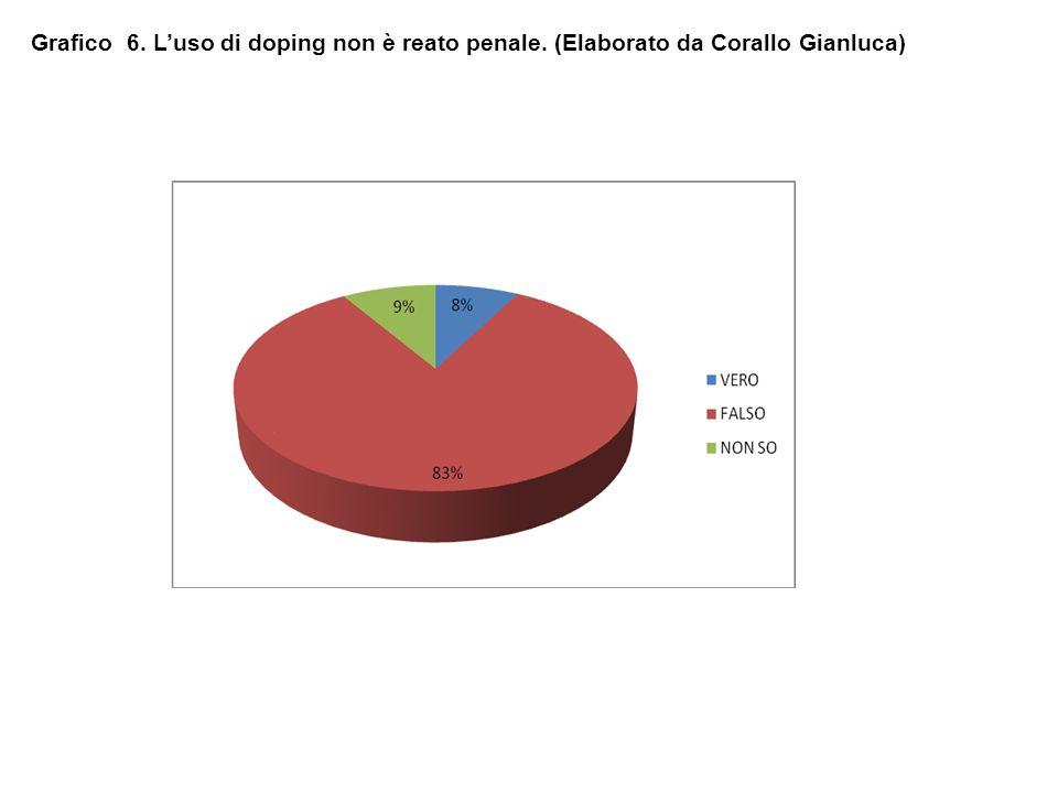 Grafico 6. L'uso di doping non è reato penale. (Elaborato da Corallo Gianluca)