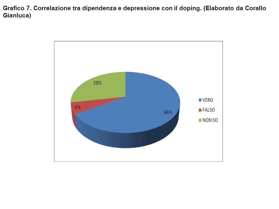Grafico 7. Correlazione tra dipendenza e depressione con il doping. (Elaborato da Corallo Gianluca)