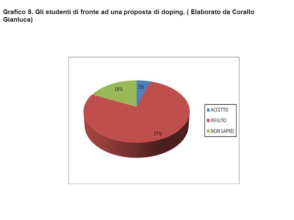 Grafico 8. Gli studenti di fronte ad una proposta di doping. ( Elaborato da Corallo Gianluca)