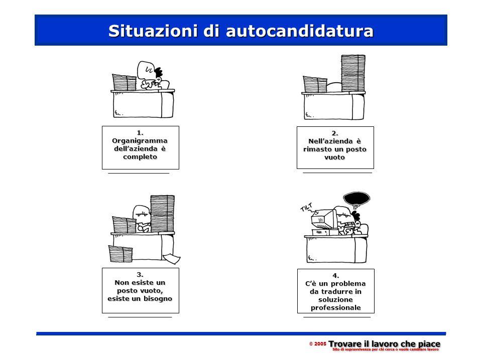Situazioni di autocandidatura © 2005 1. Organigramma dell'azienda è completo 2.