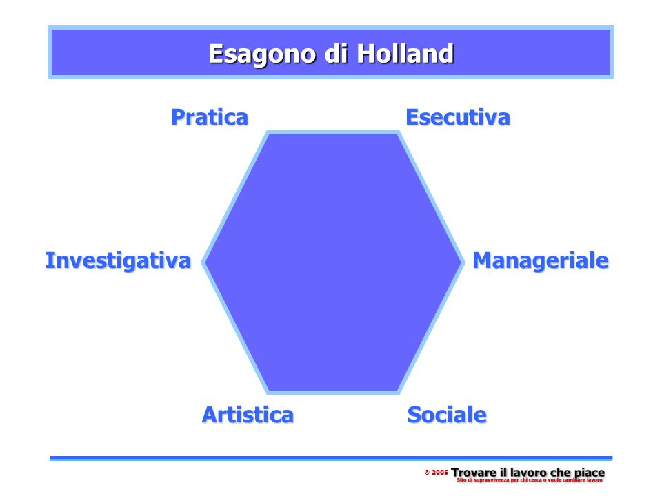 Esagono di Holland PraticaEsecutiva Manageriale SocialeArtistica Investigativa © 2005
