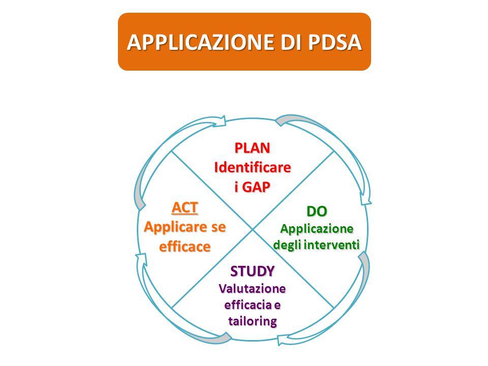 PLANIdentificare i GAP DO Applicazione degli interventi STUDY Valutazione efficacia e tailoring ACT Applicare se efficace APPLICAZIONE DI PDSA