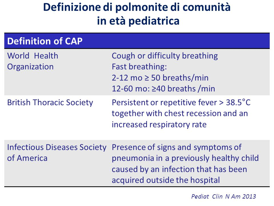 Definizione di polmonite di comunità in età pediatrica Definition of CAP World Health Organization Cough or difficulty breathing Fast breathing: 2-12