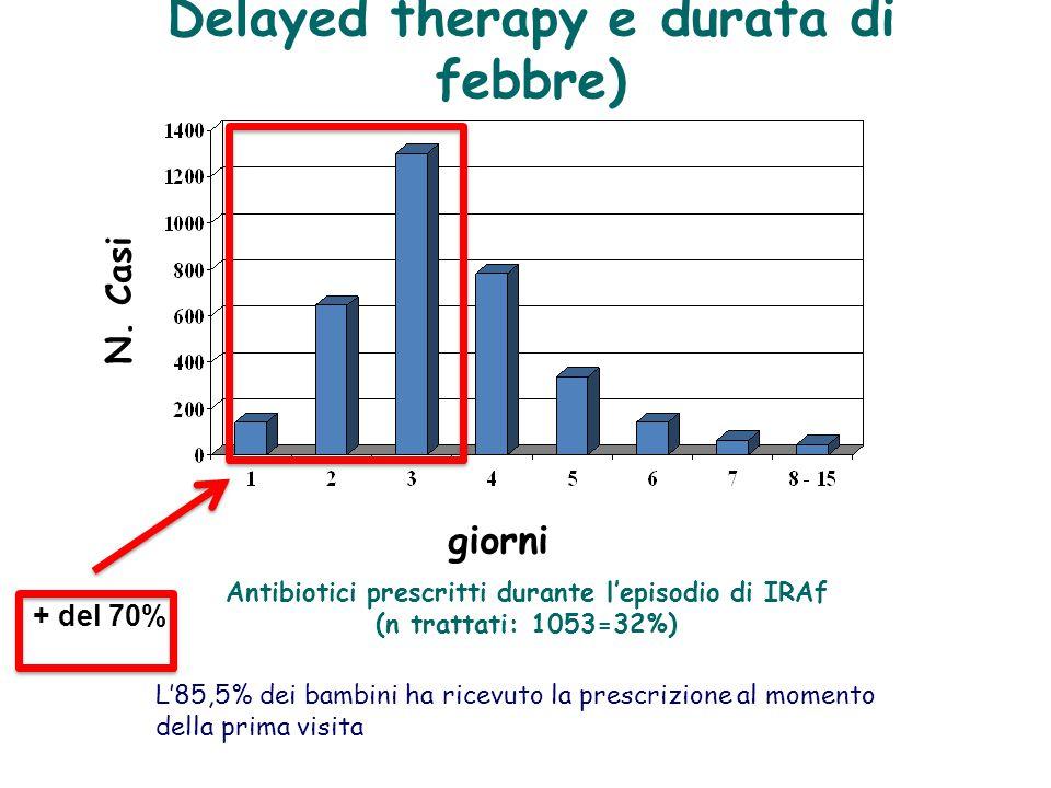 Delayed therapy e durata di febbre) N. Casi giorni Antibiotici prescritti durante l'episodio di IRAf (n trattati: 1053=32%) L'85,5% dei bambini ha ric