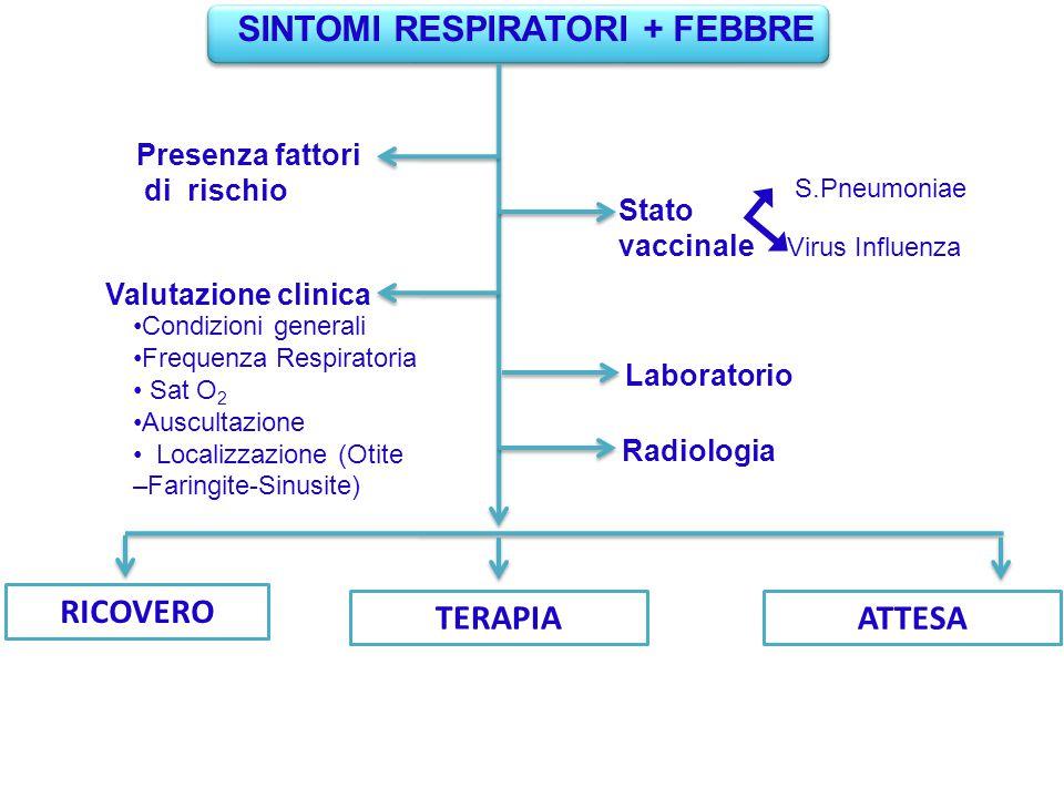 Presenza fattori di rischio Stato vaccinale Valutazione clinica S.Pneumoniae Virus Influenza RICOVERO TERAPIA SINTOMI RESPIRATORI + FEBBRE Condizioni