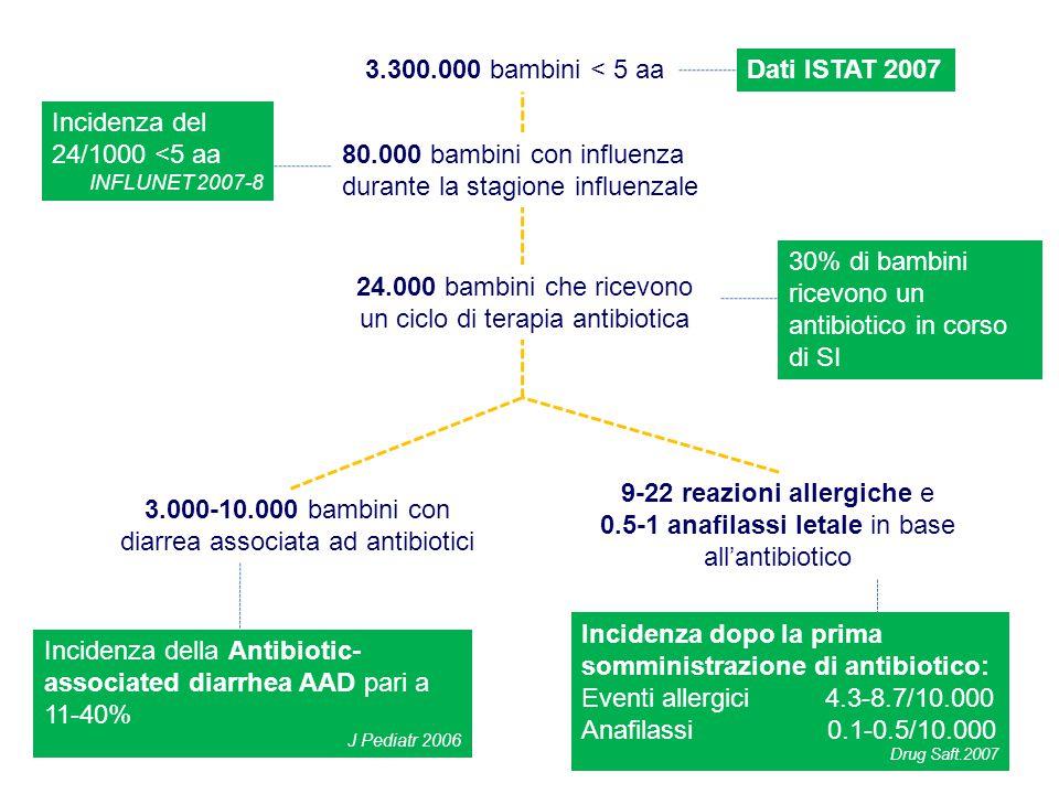 3.300.000 bambini < 5 aaDati ISTAT 2007 80.000 bambini con influenza durante la stagione influenzale Incidenza del 24/1000 <5 aa INFLUNET 2007-8 24.00
