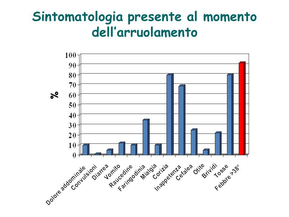 Sintomatologia presente al momento dell'arruolamento %