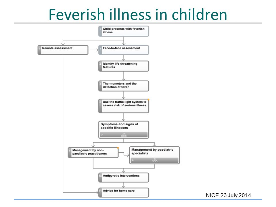 Feverish illness in children overview NICE,23 July 2014