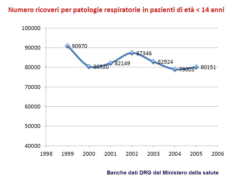 Numero ricoveri per patologie respiratorie in pazienti di età < 14 anni Banche dati DRG del Ministero della salute