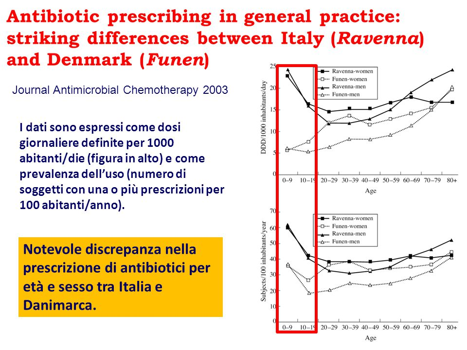 Antibiotic prescribing in general practice: striking differences between Italy ( Ravenna ) and Denmark ( Funen ) I dati sono espressi come dosi giorna