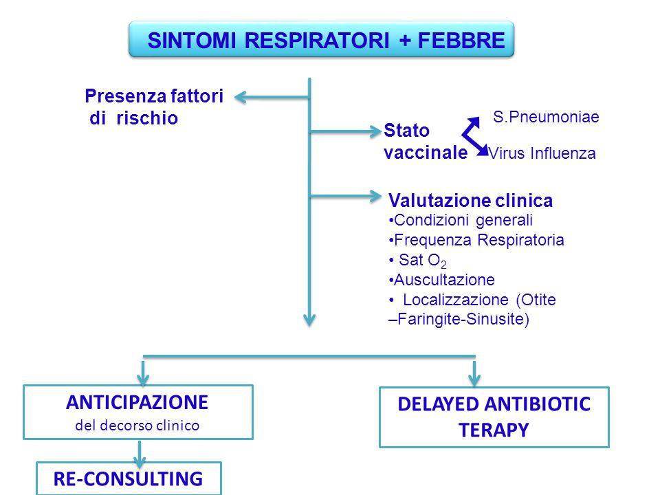 Presenza fattori di rischio Stato vaccinale Valutazione clinica S.Pneumoniae Virus Influenza ANTICIPAZIONE del decorso clinico DELAYED ANTIBIOTIC TERA