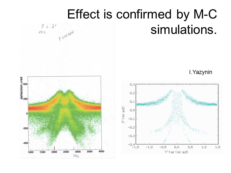 Effect is confirmed by M-C simulations. I.Yazynin