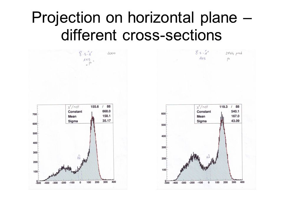 Projection on horizontal plane – different cross-sections