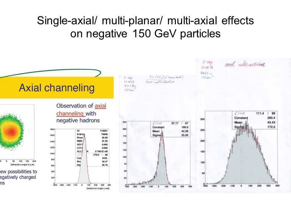 Single-axial/ multi-planar/ multi-axial effects on negative 150 GeV particles