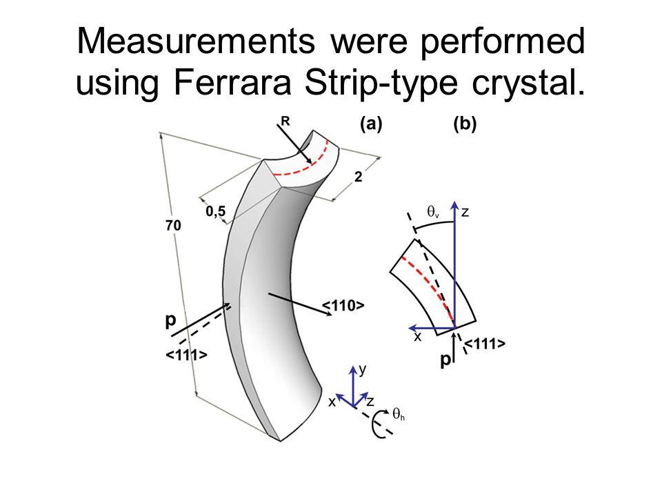 Measurements were performed using Ferrara Strip-type crystal.