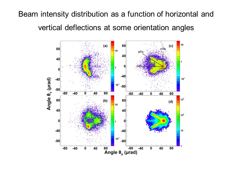 Beam intensity distribution as a function of horizontal and vertical deflections at some orientation angles