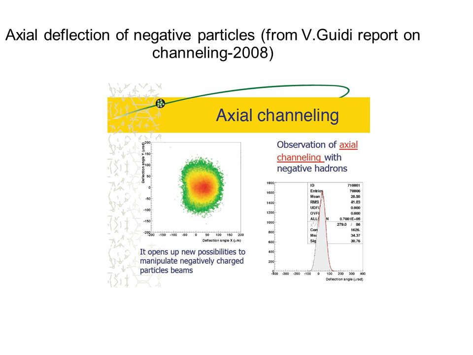 Axial deflection of negative particles (from V.Guidi report on channeling-2008)