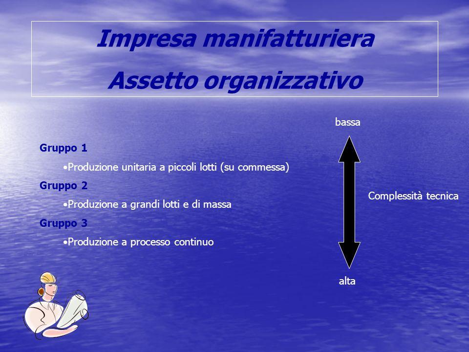 Impresa manifatturiera Assetto organizzativo Gruppo 1 Produzione unitaria a piccoli lotti (su commessa) Gruppo 2 Produzione a grandi lotti e di massa Gruppo 3 Produzione a processo continuo Complessità tecnica bassa alta