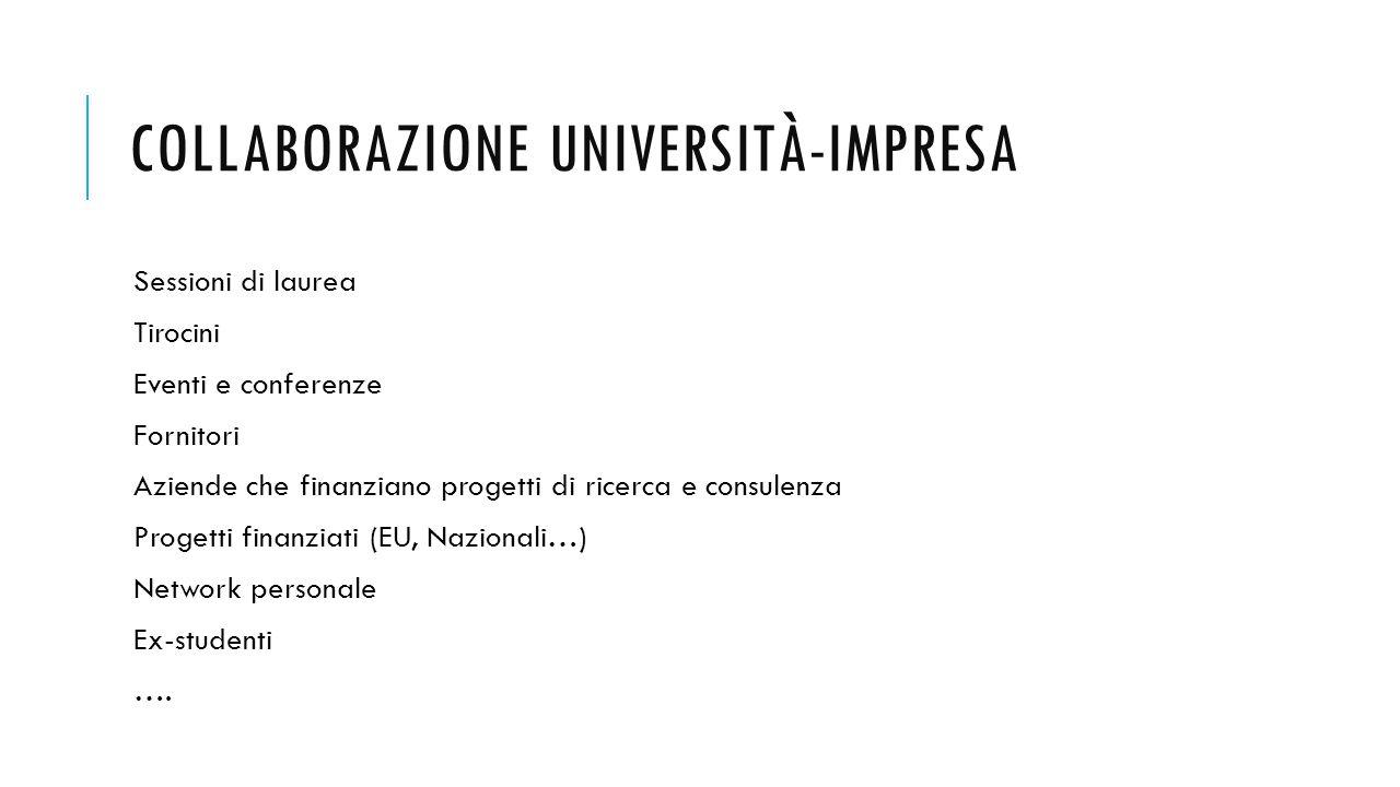 COLLABORAZIONE UNIVERSITÀ-IMPRESA Sessioni di laurea Tirocini Eventi e conferenze Fornitori Aziende che finanziano progetti di ricerca e consulenza Progetti finanziati (EU, Nazionali…) Network personale Ex-studenti ….