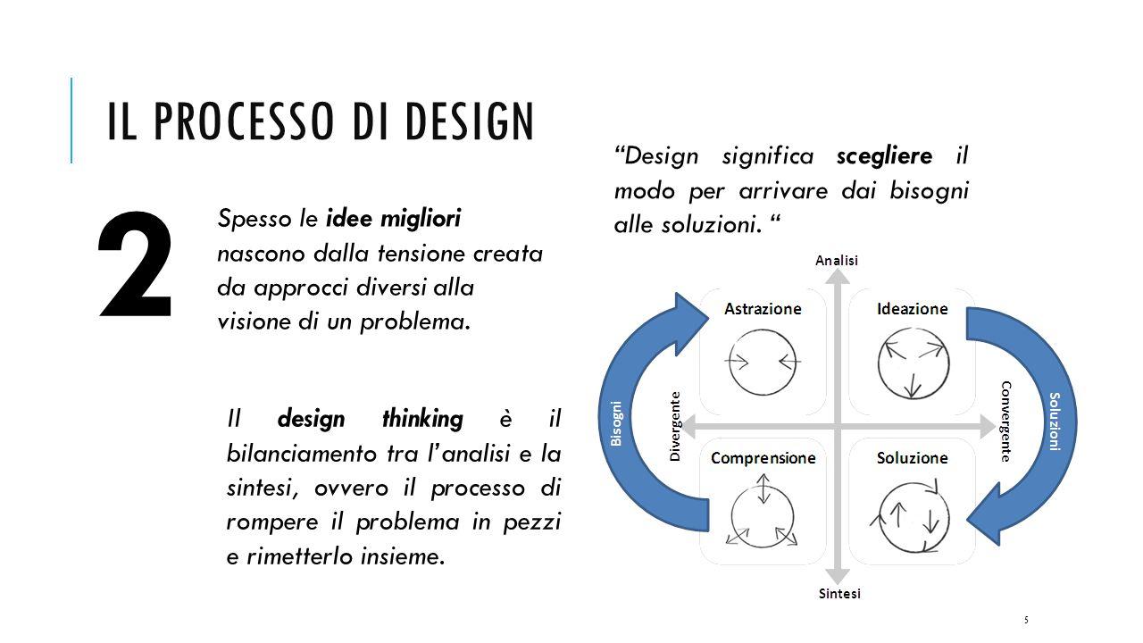 IL PROCESSO DI DESIGN 5 Design significa scegliere il modo per arrivare dai bisogni alle soluzioni.